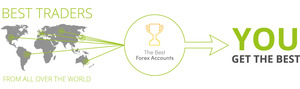 The Best Forex Accounts